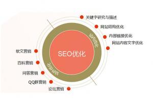 SEO优化影响排名因素:网站内容原创度插图