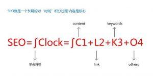 解读SEO优化推广公式,优化还是有迹可寻插图(1)