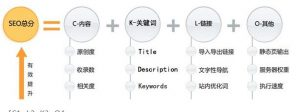 解读SEO优化推广公式,优化还是有迹可寻插图(2)